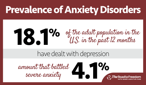 Prevalence of Anxiety Disorder