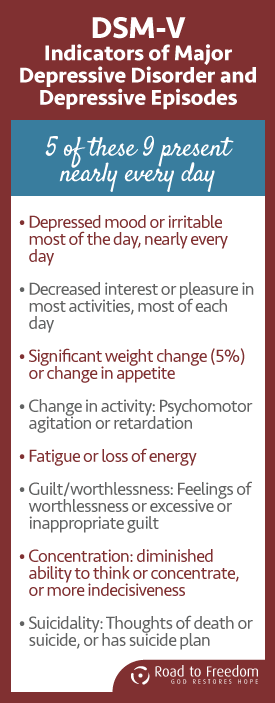 Indicators of Depression