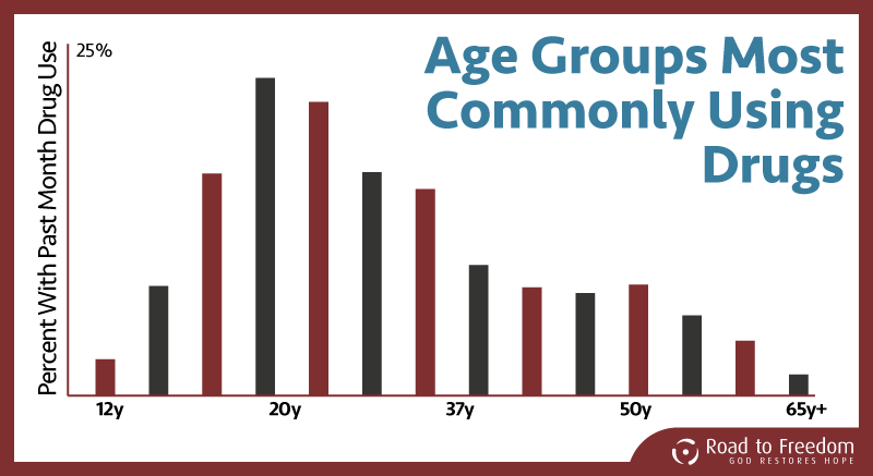 Drug & Alcohol by age group