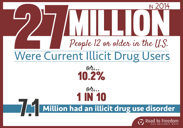 RTF - Illicit Drug Users