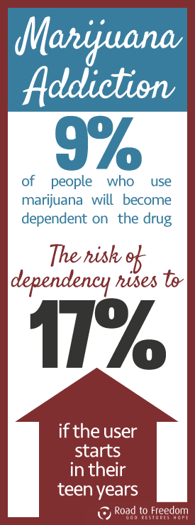 Marijuana use disorder Stats
