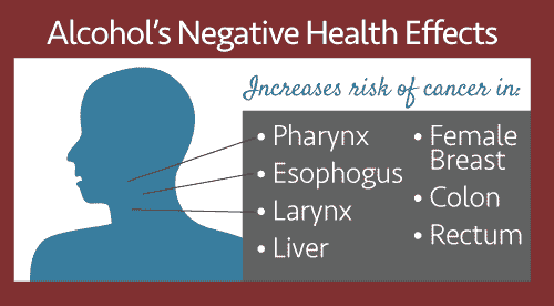 Alcohol's Negative Health Effects